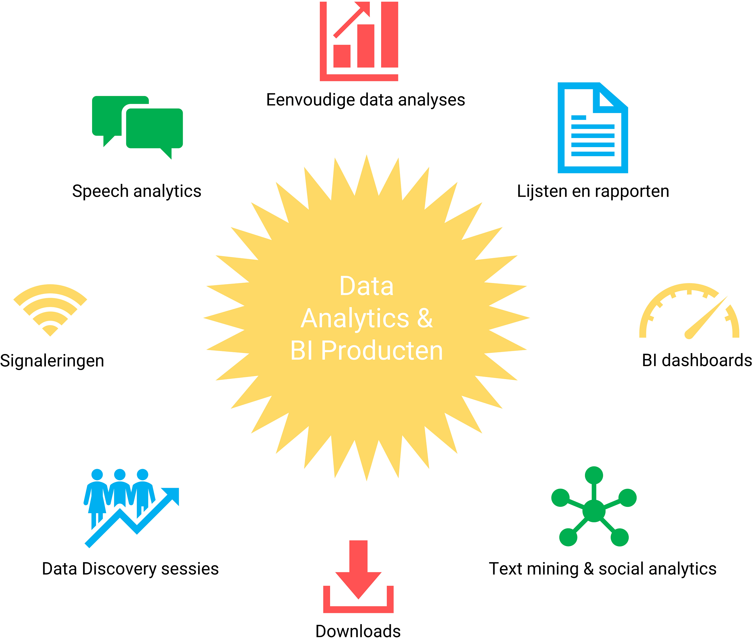 Data Analytics producten