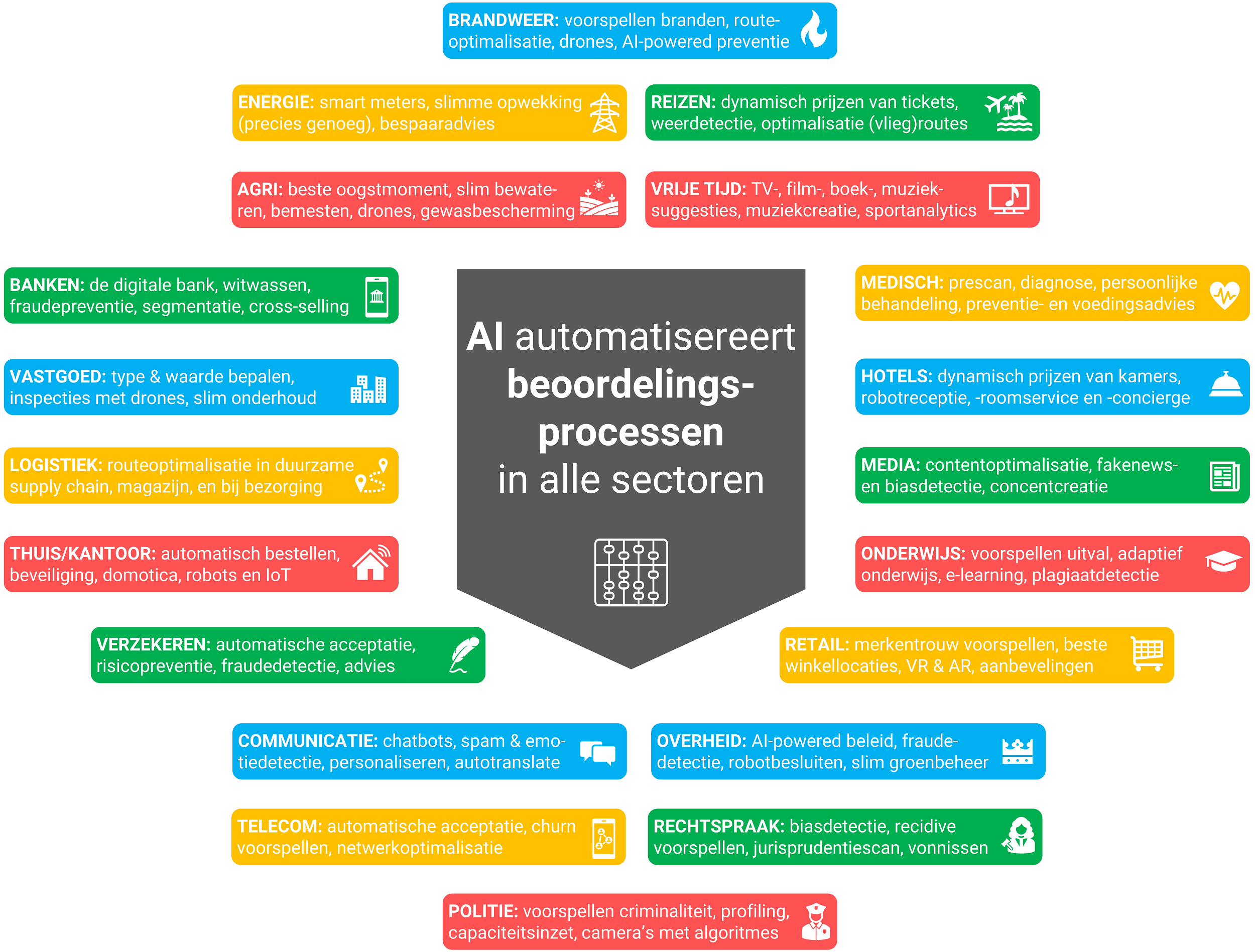 De AI-toepassingen uitgesplitst naar branches