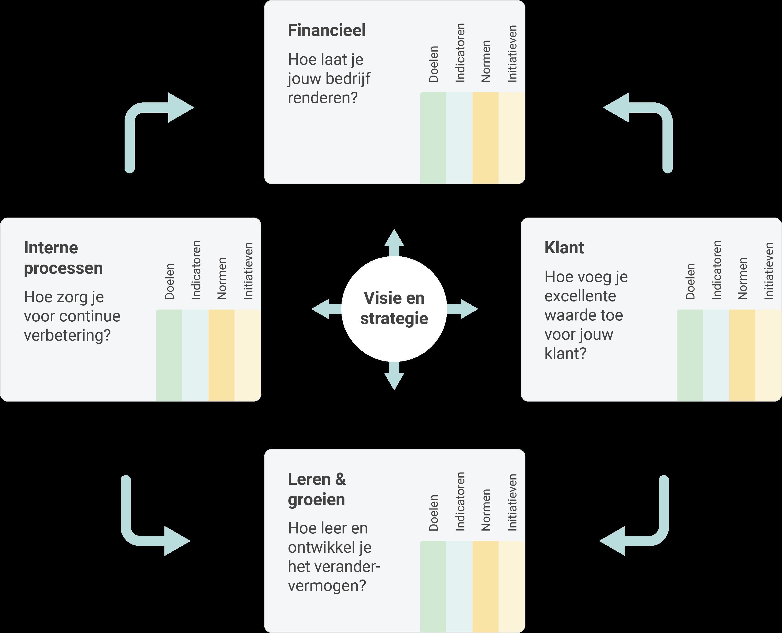 De vier perspectieven van de Balanced Scorecard