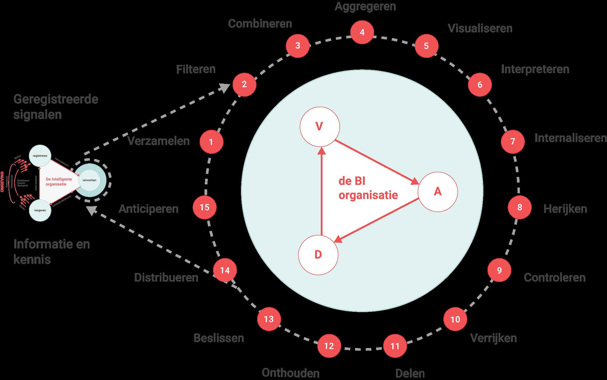De 15 stappen van Business Analytics die tijdens deze opleiding BI worden besproken.