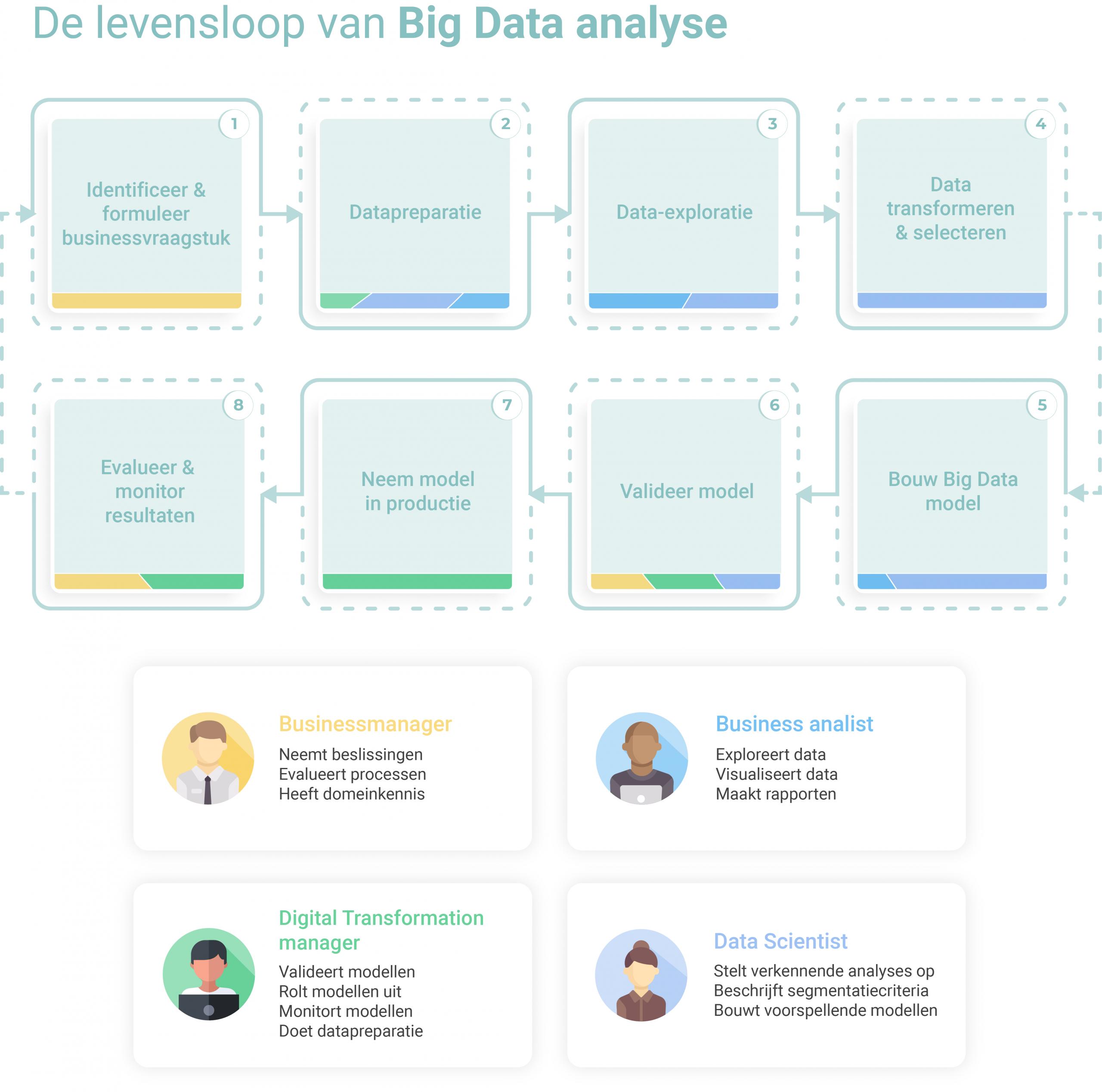 De levensloop van Big Data analyse