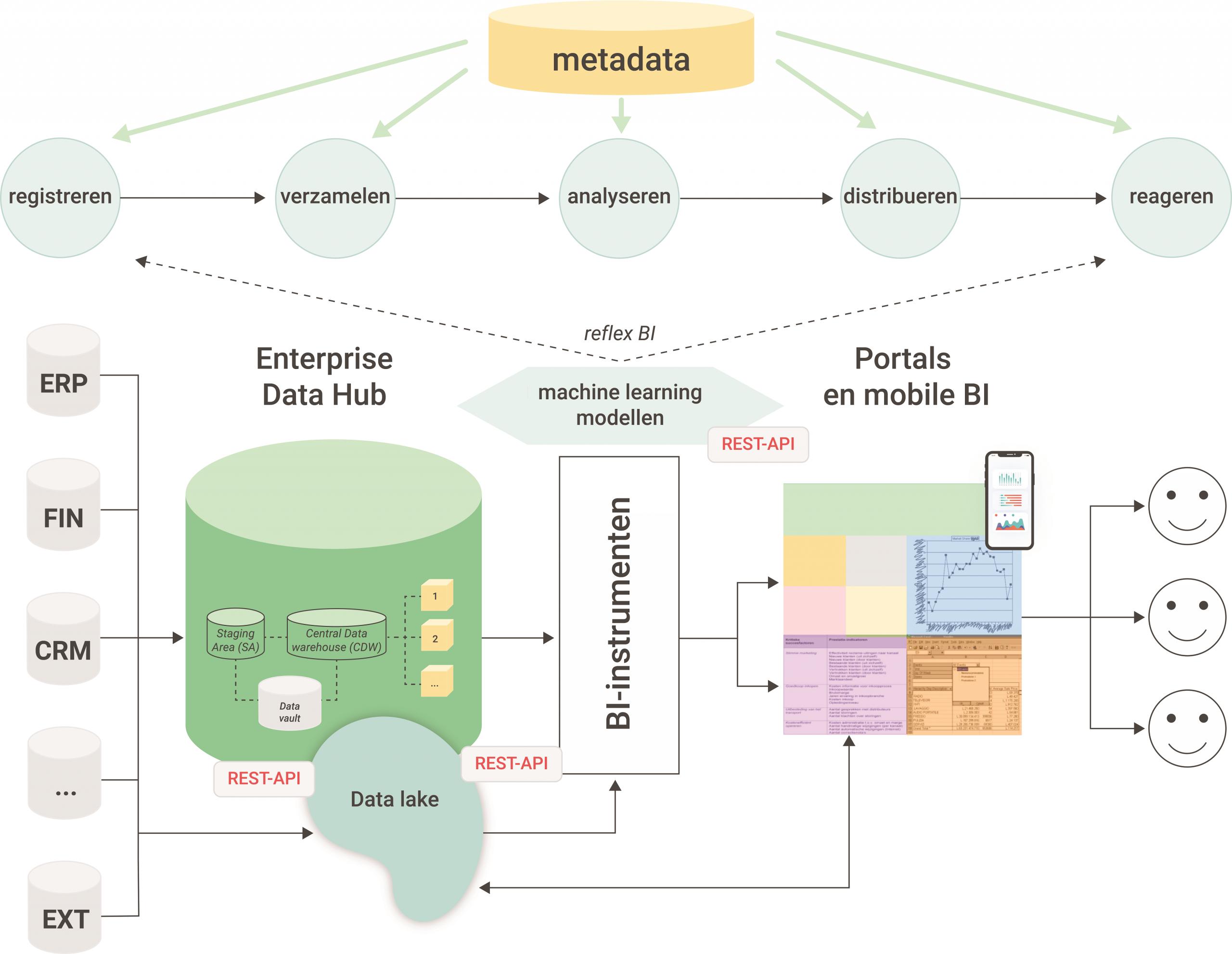 Een uitgewerkte Big Data architectuur