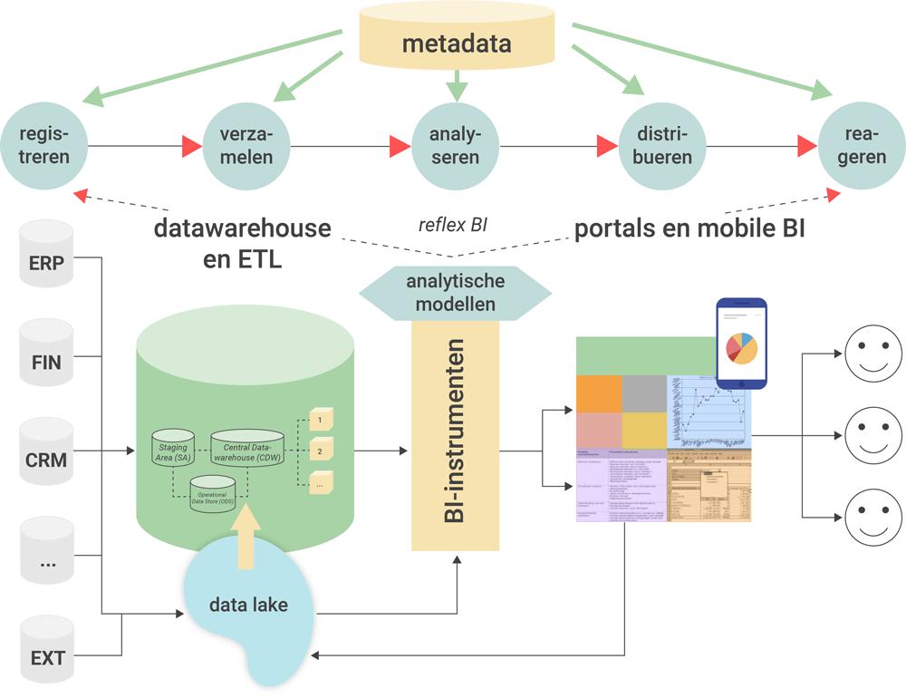 De verschillende componenten van een BI architectuur