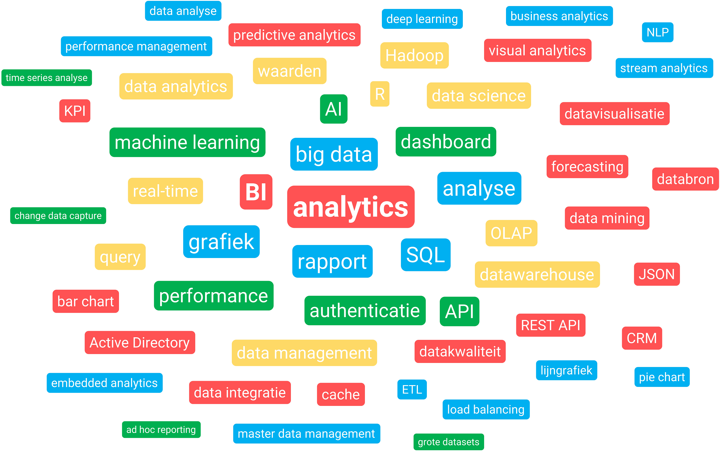 Business Intelligence tag cloud