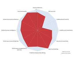 Voorbeeld IBM Cognos Analytics