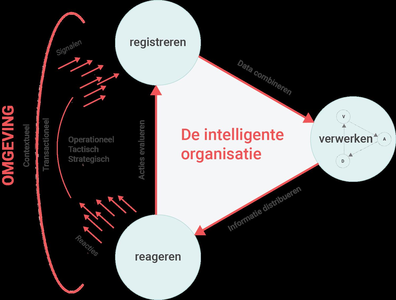 De intelligente organisatie kent drie processen: registreren, verwerken en reageren