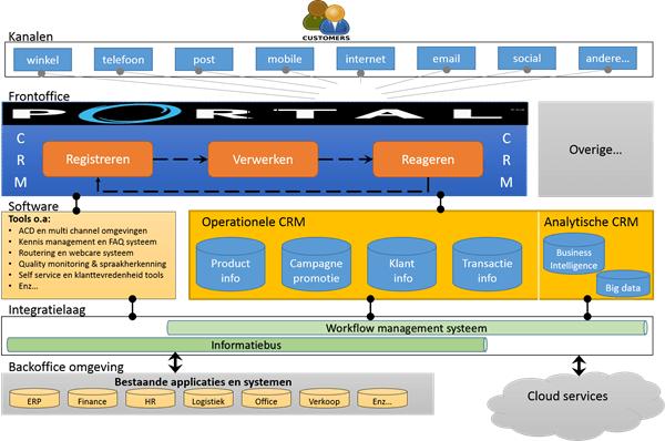 CRM software vanuit een architecturale benadering