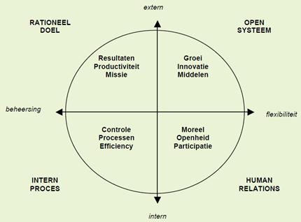 Complementaire Waarden model