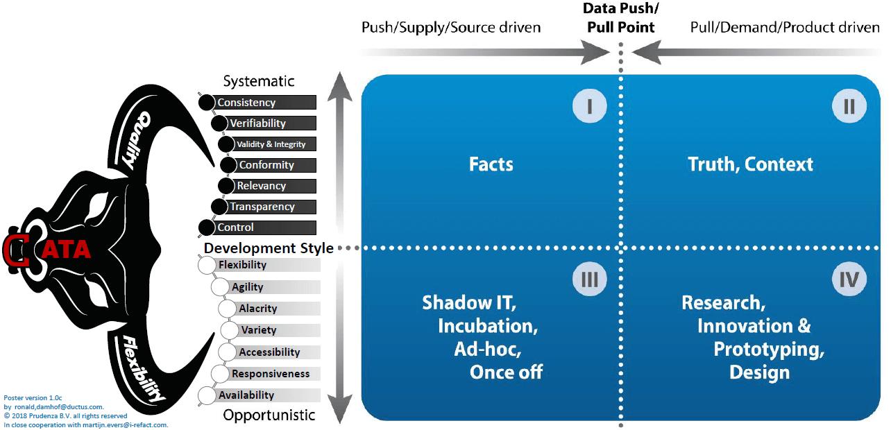 Vier kwadranten datamodel