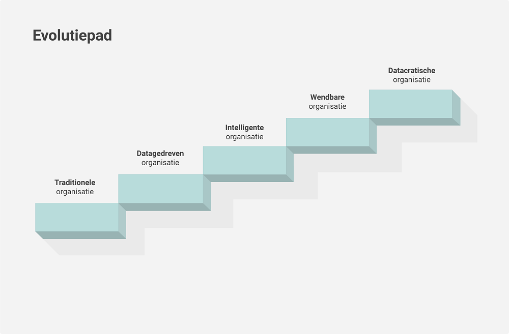 Evolutiepad datacratisch werken