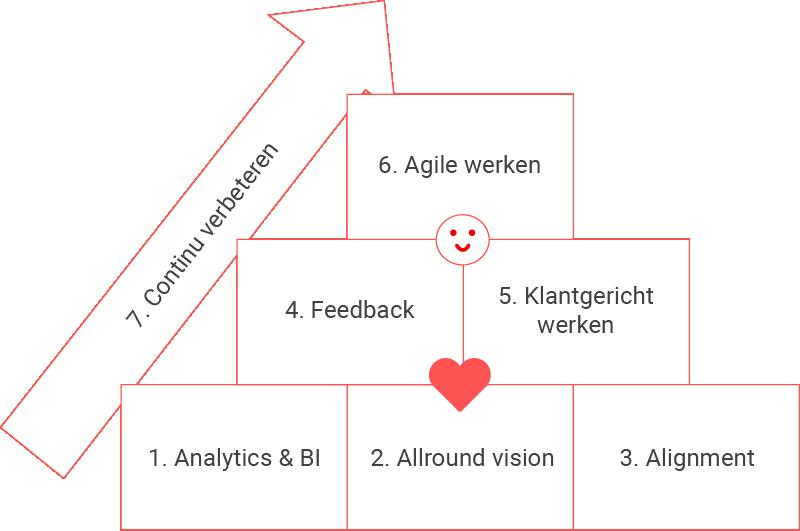 De 7 gewoonten van hoogintelligente organisaties
