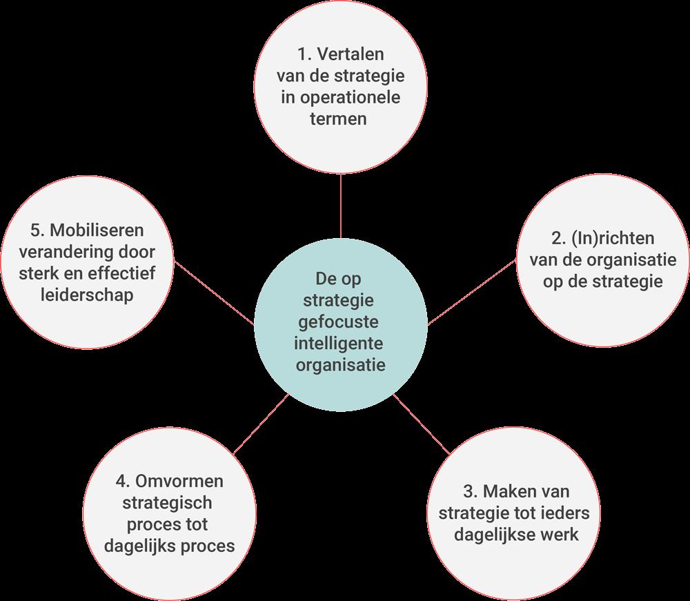 In vijf stappen een op strategie gefocuste intelligente organisatie