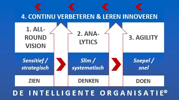 Het intelligente organisatie-concept
