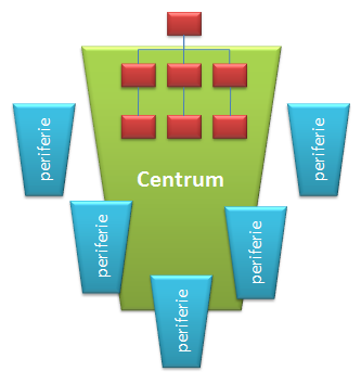 het centrum en de periferie
