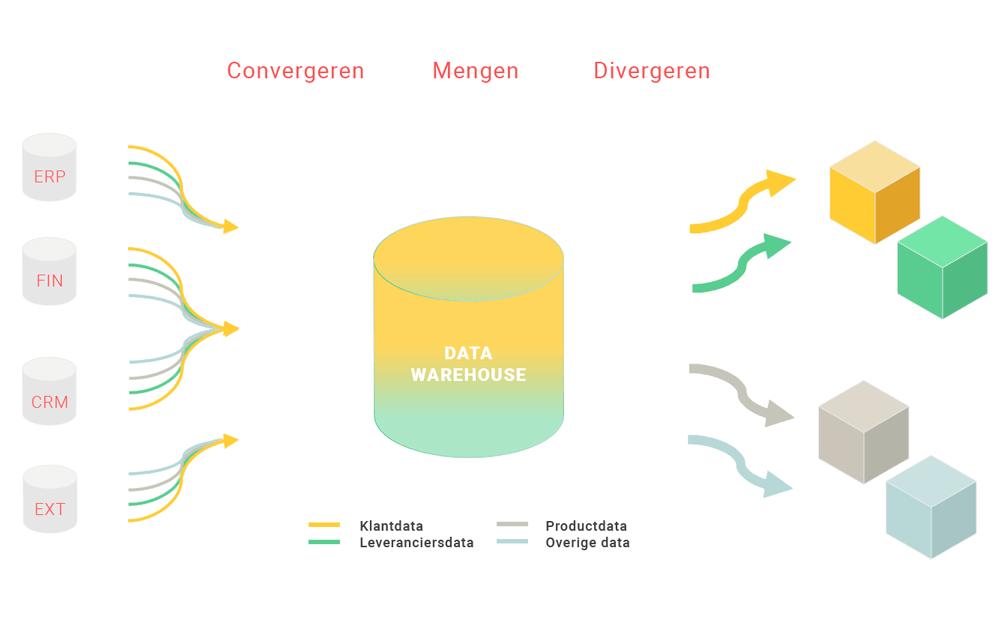 Een datawarehouse brengt data uit verschillende bronnen bij elkaar voor analyse