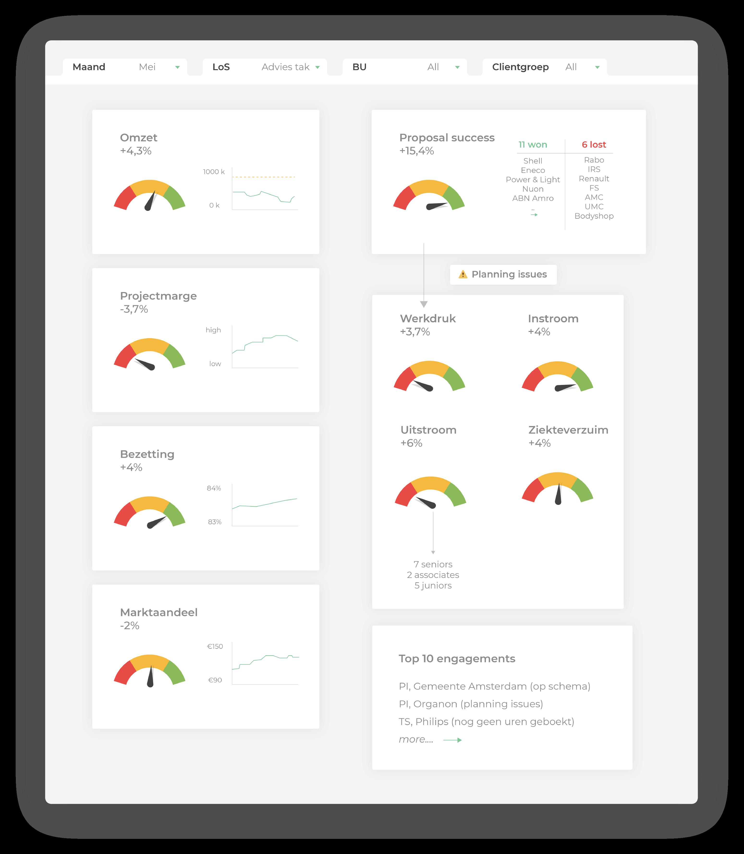 Voorbeeld van een dashboard uit de zakelijke dienstverlening
