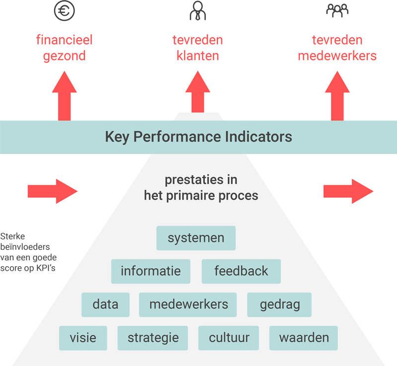 Sterke beïnvloeders van een goede score op KPI's