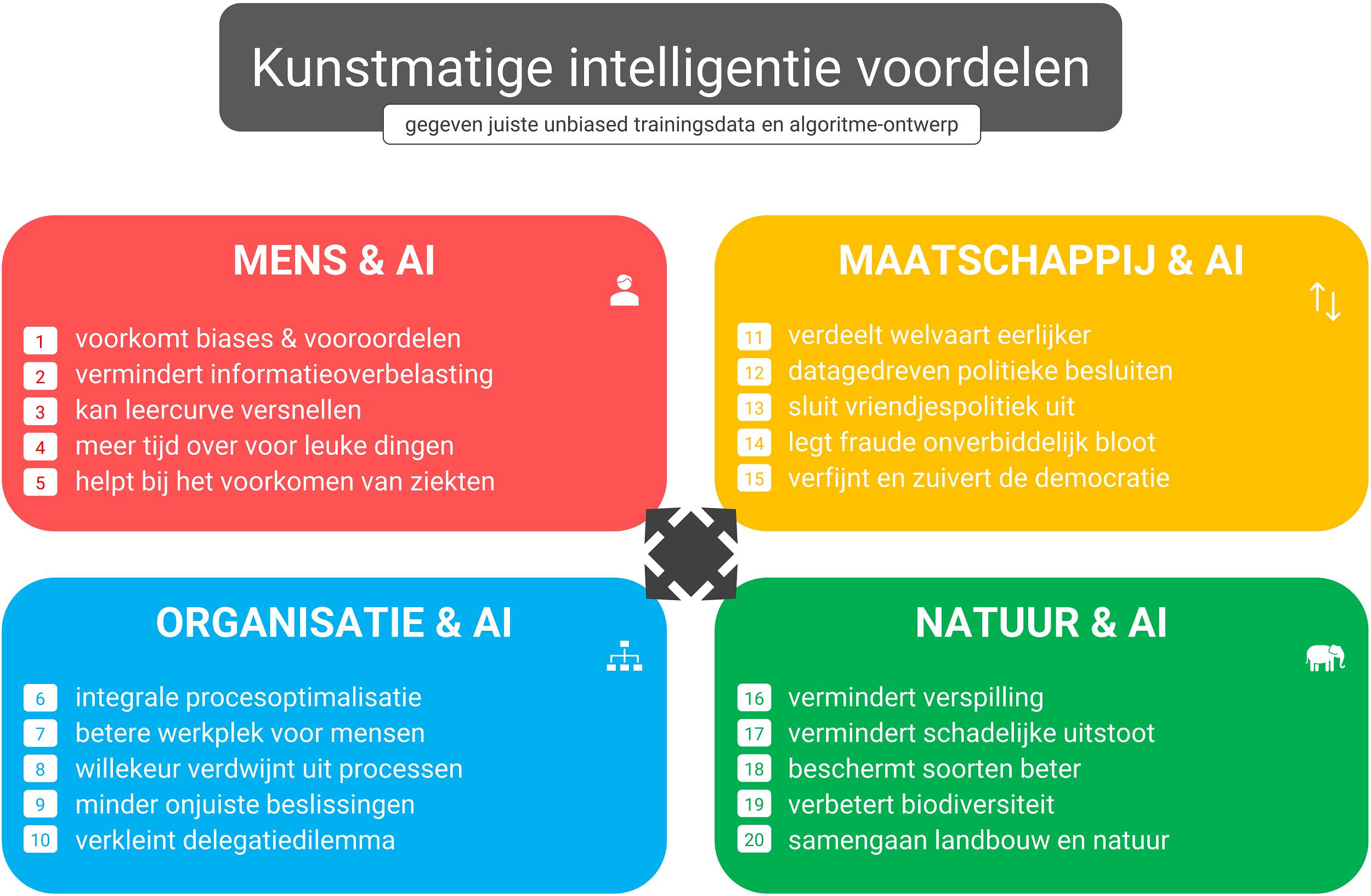 Kunstmatige intelligentie voordelen