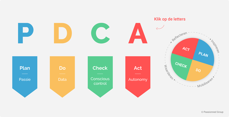 PDCA Cyclus   Plan, Do, Check, Act
