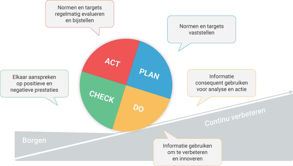 PDCA-cyclus en uitkomsten studie