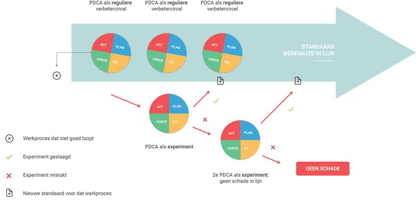 PDCA als reguliere verbetercirkel en als veilige experimenteerruimte