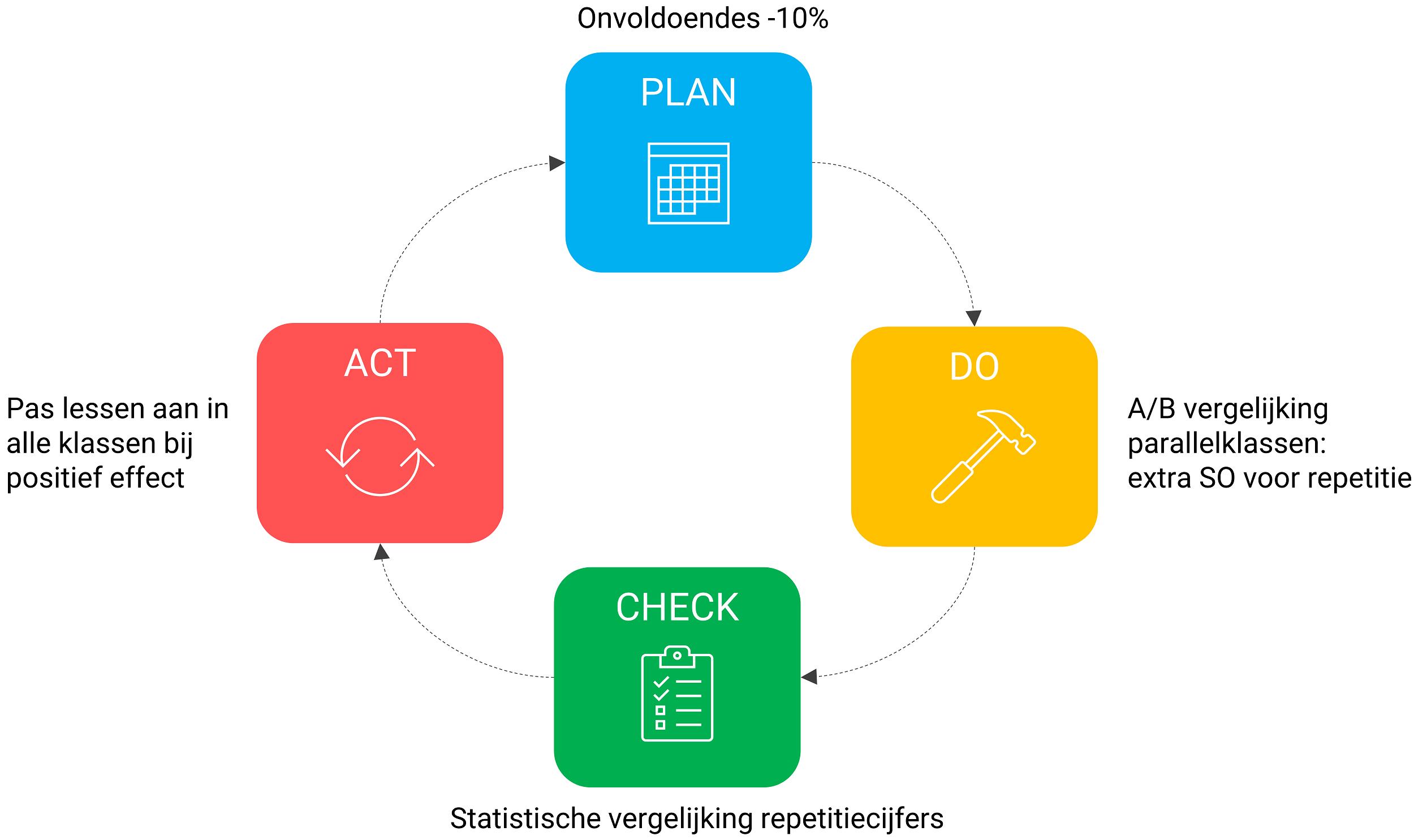 PDCA-cirkel toegepast op wiskundecijfers