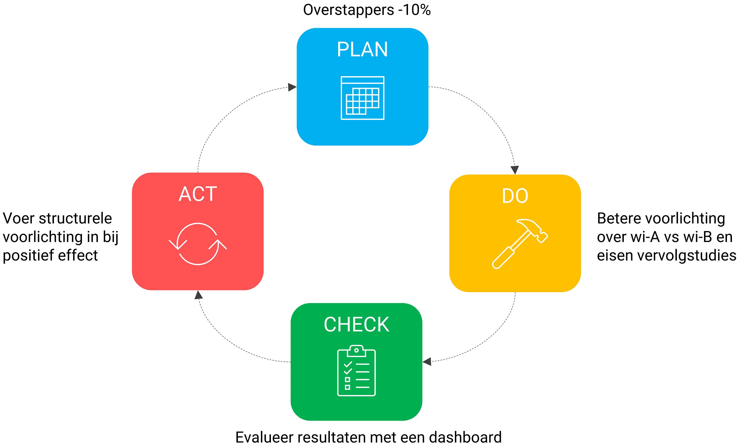 PDCA-cirkel toegepast op het adviesproces