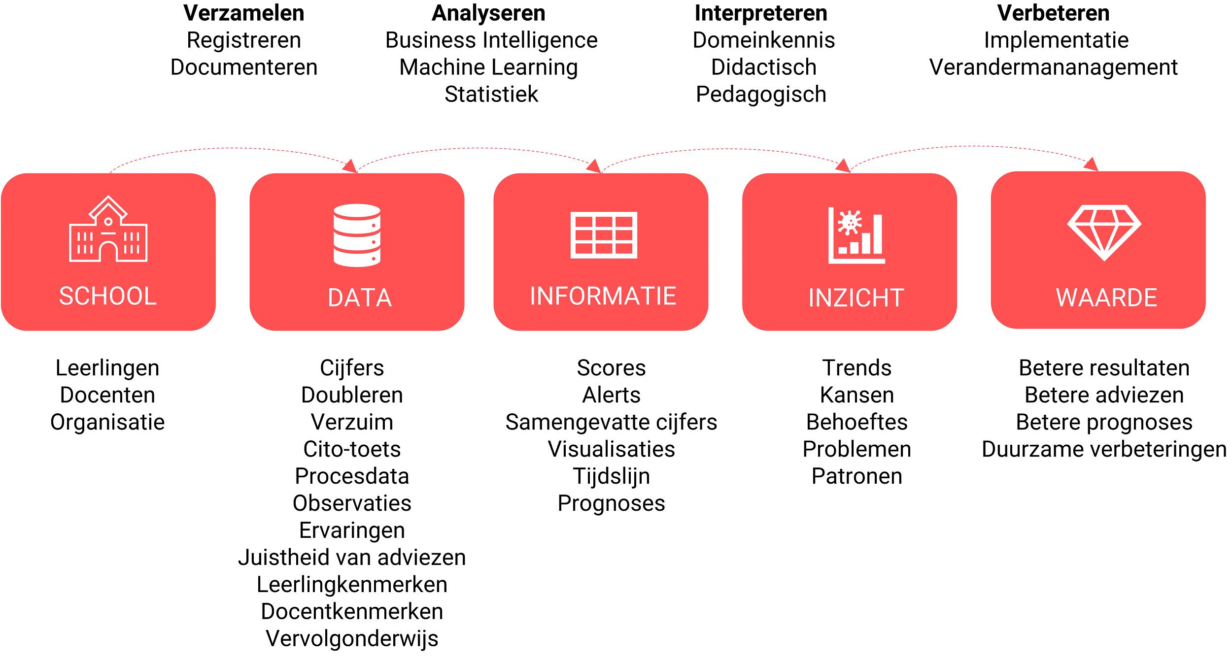 Het informatieverwerkingsproces van een middelbare school