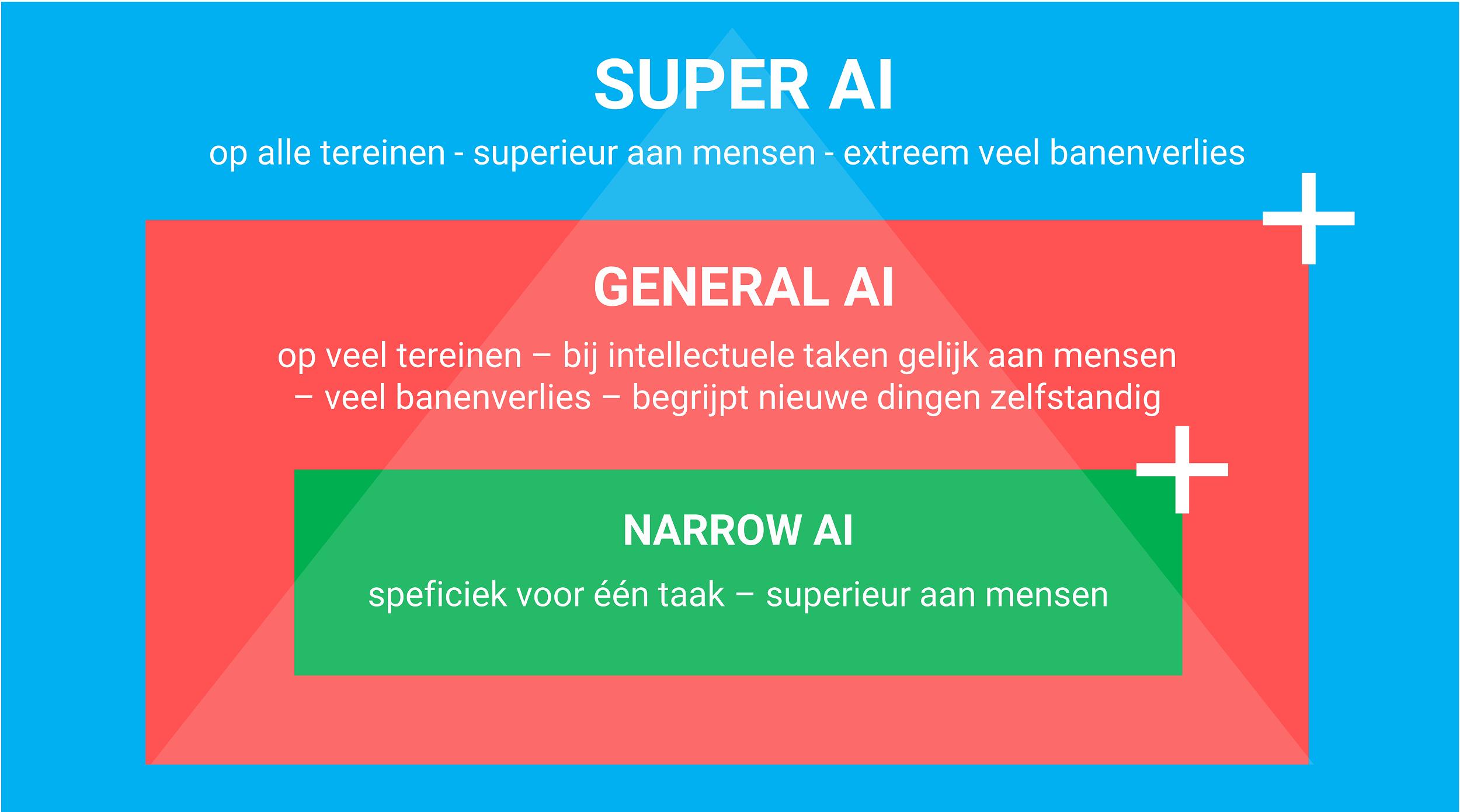 Verschillende soorten kunstmatige intelligentie