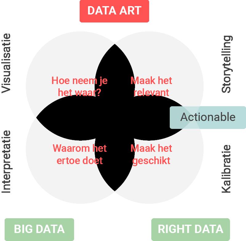Data Art