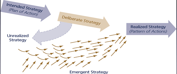 van intended strategy naar realized strategy