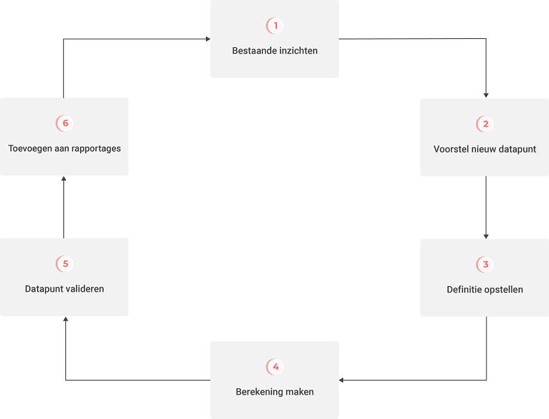 De verbetermethodiek in zes stappen