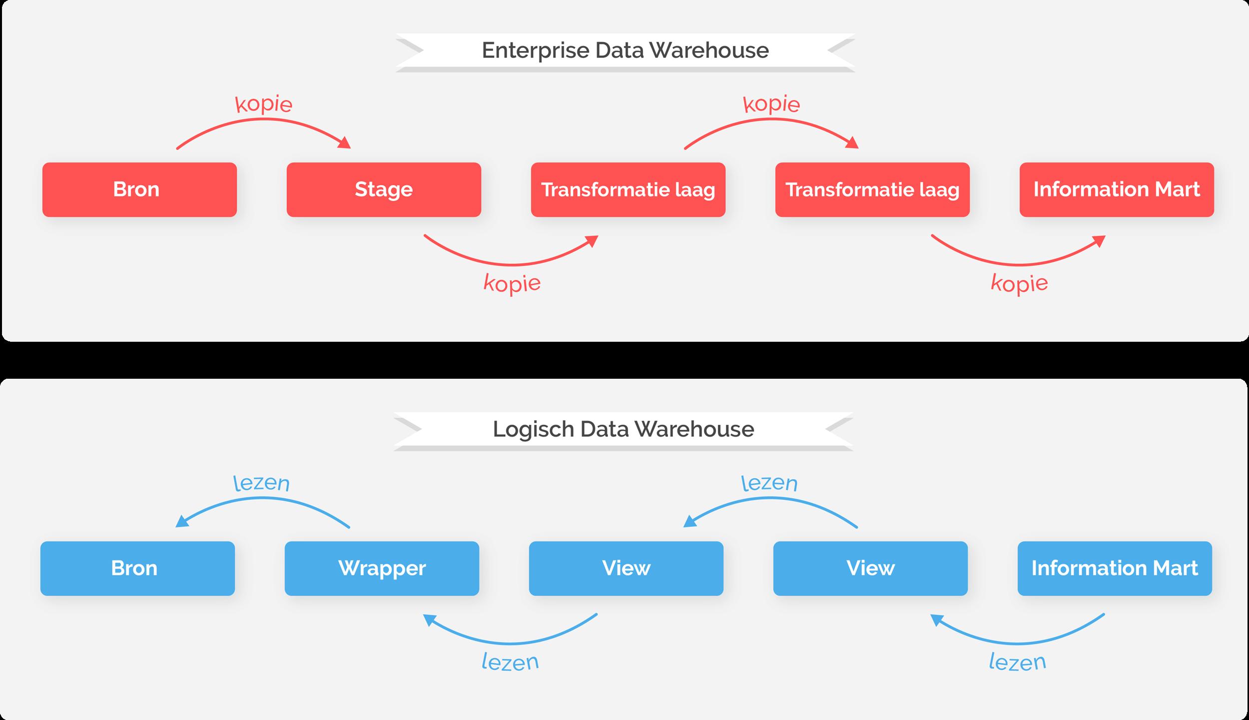 Het verschil tussen een Enterprise Data Warehouse en een Logisch Data Warehouse