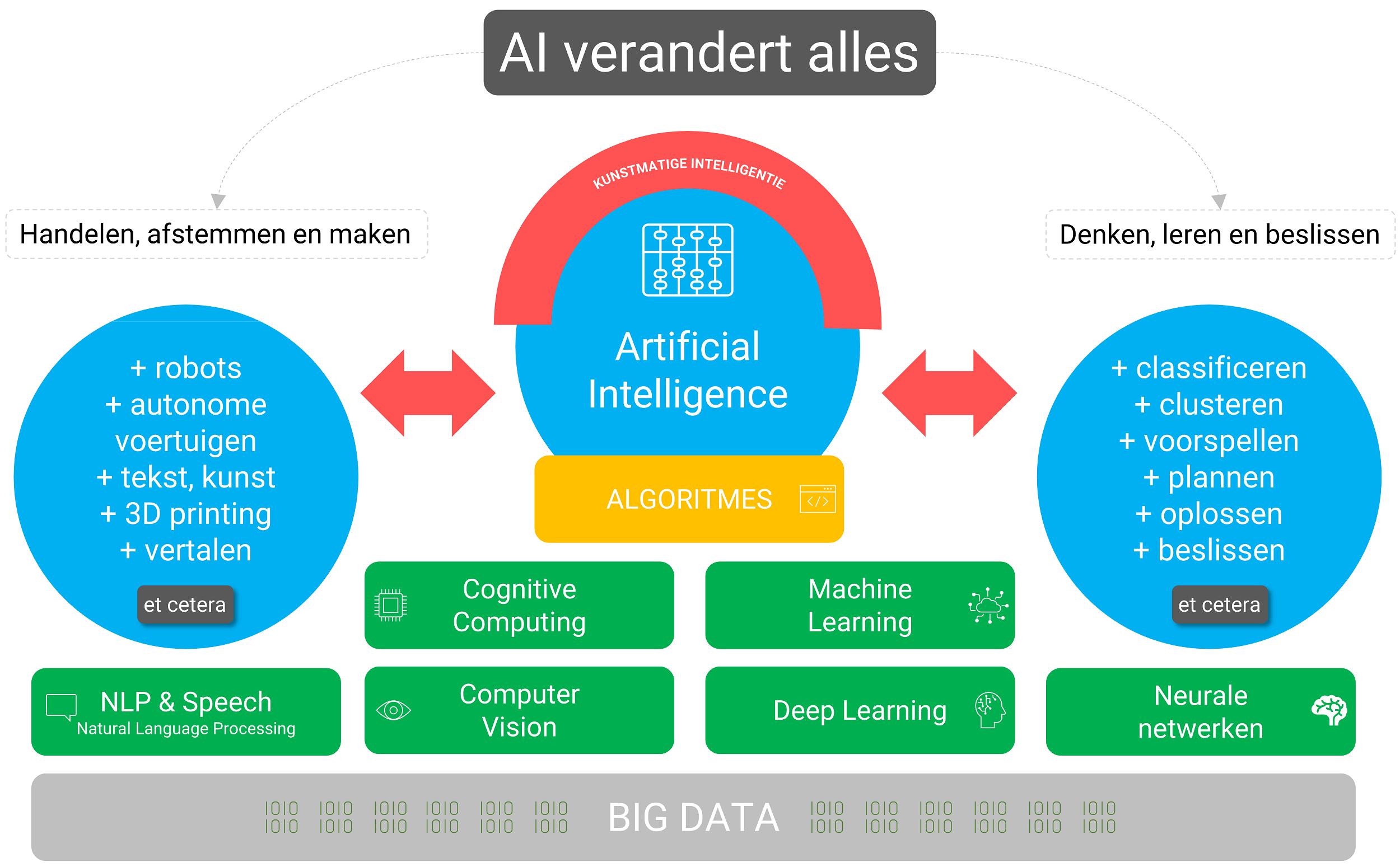 Wat is de impact en reikwijdte van artificial intelligence?